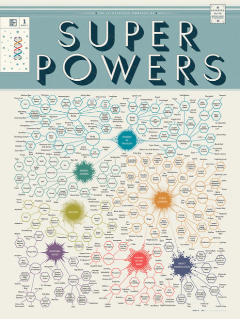 chart-of-superpowers-full.jpg