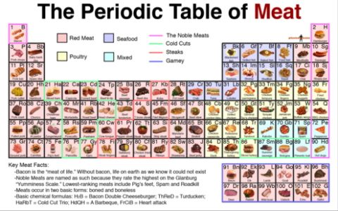 periodic-table-of-meatpng