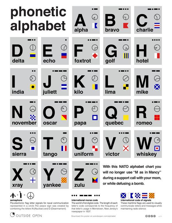 Free Poster Nato Phonetic Alphabet Chart Manmade Diy
